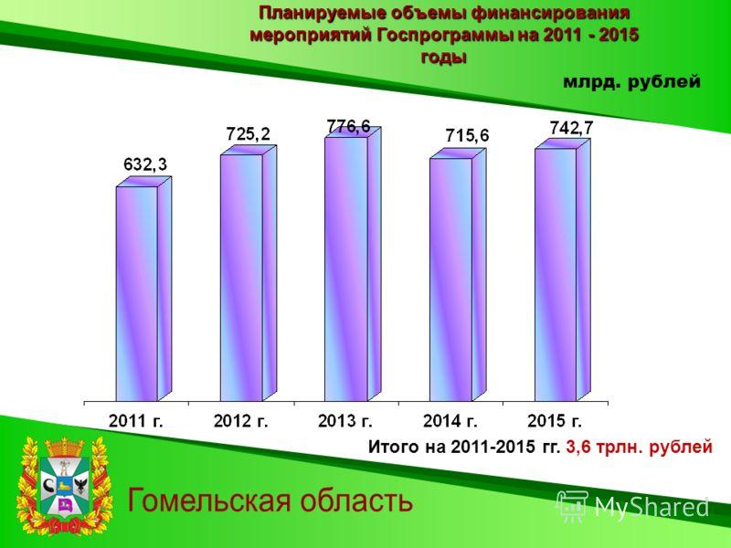 Планируемые объемы финансирования мероприятий Госпрограммы на 2011 - 2015 годы млрд. рублей Итого на 2011-2015 гг. 3,6 трлн. рублей