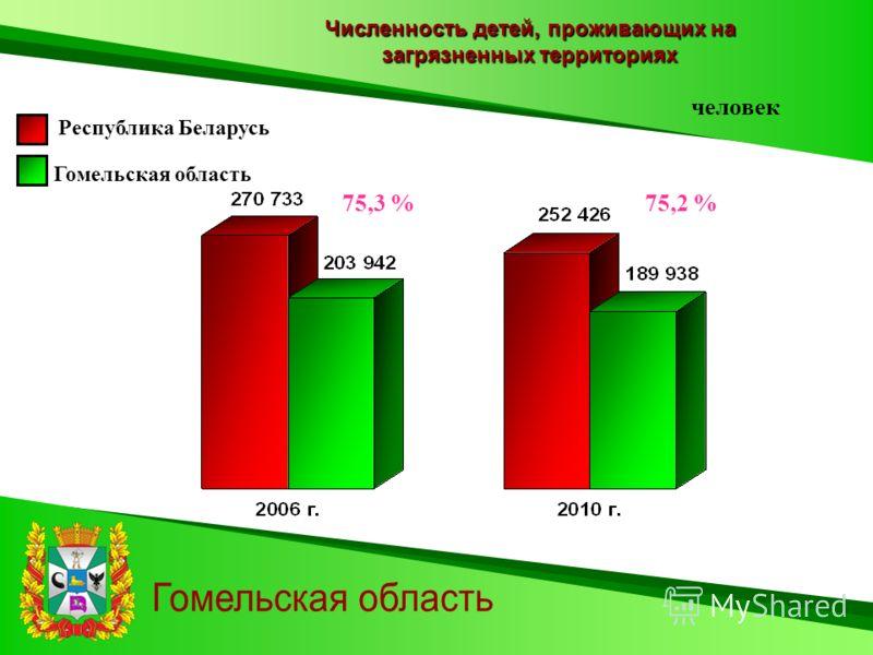 Численность детей, проживающих на загрязненных территориях Гомельская область Республика Беларусь человек 75,3 %75,2 %