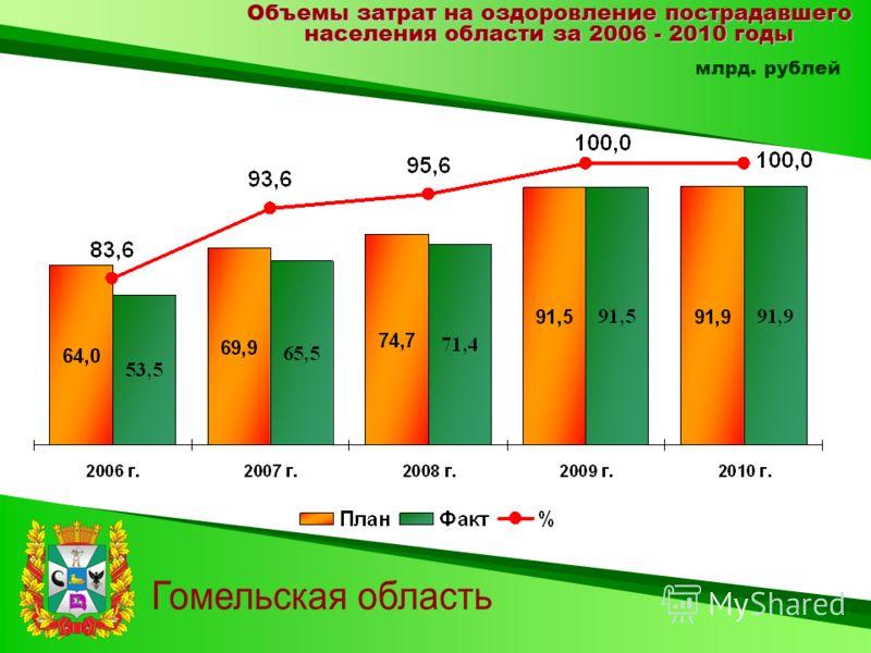 Объемы затрат на оздоровление пострадавшего населения области за 2006 - 2010 годы млрд. рублей