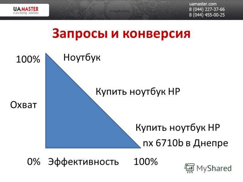 Запросы и конверсия Охват Эффективность0% 100% Ноутбук Купить ноутбук HP nx 6710b в Днепре