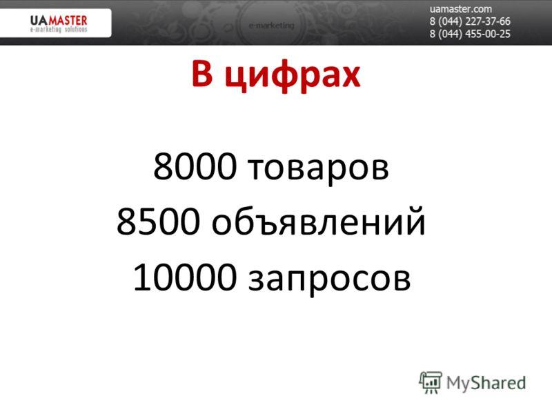 В цифрах 8000 товаров 8500 объявлений 10000 запросов