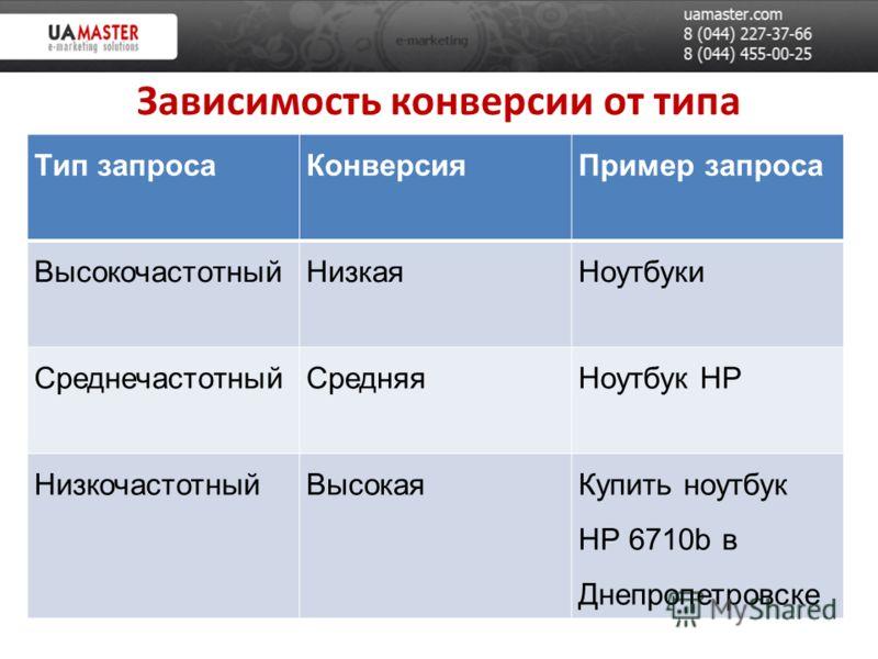 Зависимость конверсии от типа поискового запроса Тип запросаКонверсияПример запроса ВысокочастотныйНизкаяНоутбуки СреднечастотныйСредняяНоутбук HP НизкочастотныйВысокаяКупить ноутбук HP 6710b в Днепропетровске