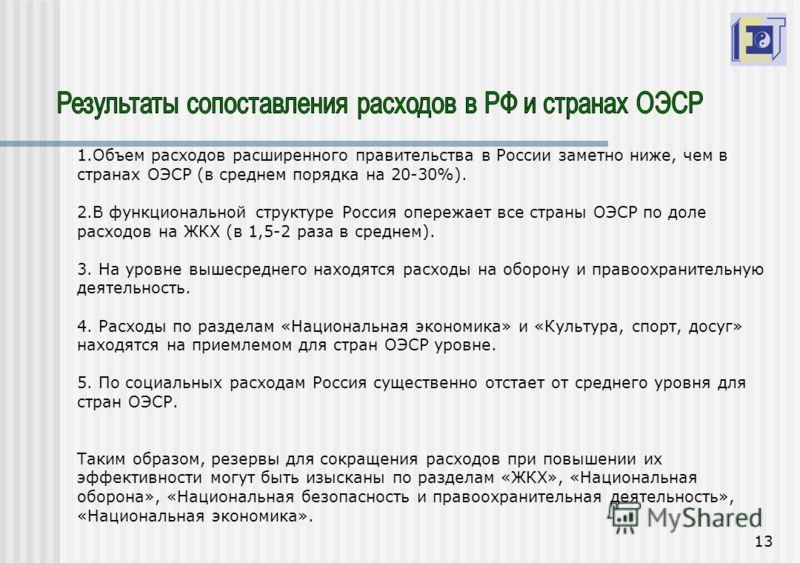 13 1.Объем расходов расширенного правительства в России заметно ниже, чем в странах ОЭСР (в среднем порядка на 20-30%). 2.В функциональной структуре Россия опережает все страны ОЭСР по доле расходов на ЖКХ (в 1,5-2 раза в среднем). 3. На уровне вышес
