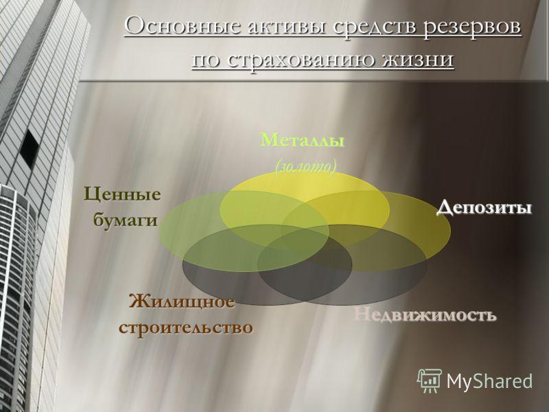Основные активы средств резервов по страхованию жизни Металлы(золото)Депозиты НедвижимостьЖилищноестроительство Ценныебумаги