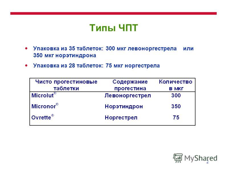 2 Типы ЧПТ Упаковка из 35 таблеток: 300 мкг левоноргестрела или 350 мкг норэтиндрона Упаковка из 28 таблеток: 75 мкг норгестрела