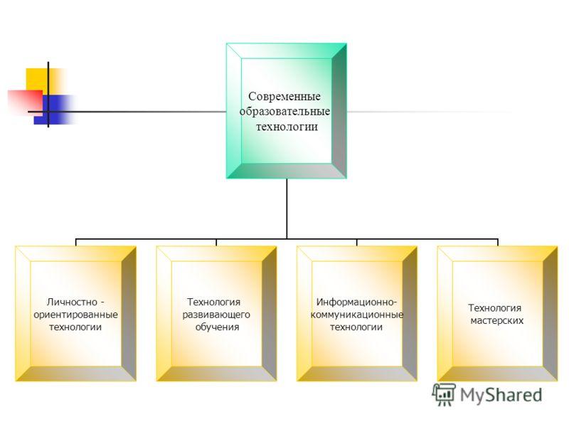 Современныеобразовательныетехнологии Личностно - ориентированные технологии Технология развивающего обучения Информационно- коммуникационные технологии Технология мастерских