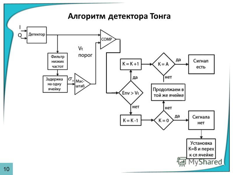Алгоритм детектора Тонга 10