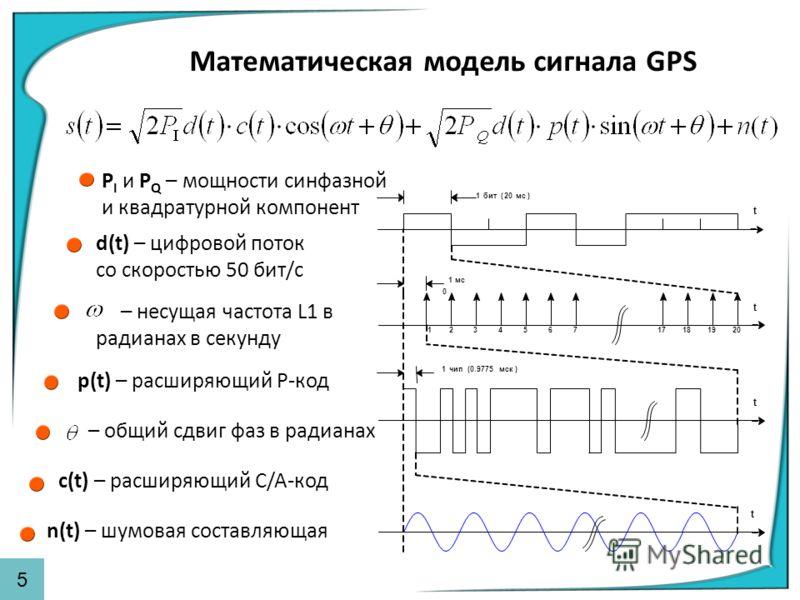 Математическая модель сигнала GPS P I и P Q – мощности синфазной и квадратурной компонент d(t) – цифровой поток со скоростью 50 бит/с с(t) – расширяющий C/A-код p(t) – расширяющий P-код – несущая частота L1 в радианах в секунду – общий сдвиг фаз в ра