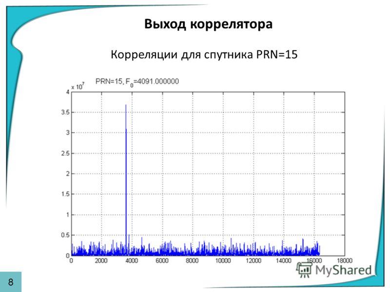 Выход коррелятора Корреляции для спутника PRN=15 88