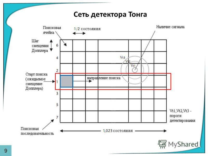 Сеть детектора Тонга 9