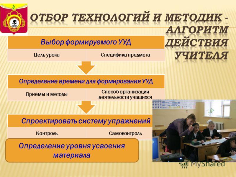 Спроектировать систему упражнений КонтрольСамоконтроль Определение времени для формирования УУД Приёмы и методы Способ организации деятельности учащихся Выбор формируемого УУД Цель урокаСпецифика предмета Определение уровня усвоения материала