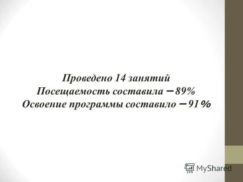 Проведено 14 занятий Посещаемость составила – 89% Освоение программы составило – 91 %