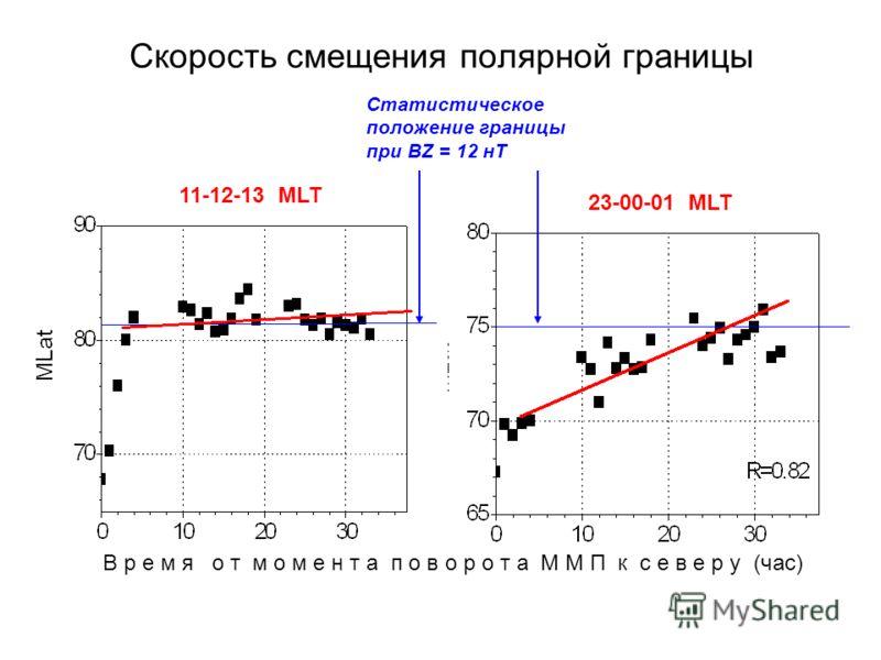 Скорость смещения полярной границы 11-12-13 MLT 23-00-01 MLT В р е м я о т м о м е н т а п о в о р о т а М М П к с е в е р у (час) Статистическое положение границы при BZ = 12 нТ