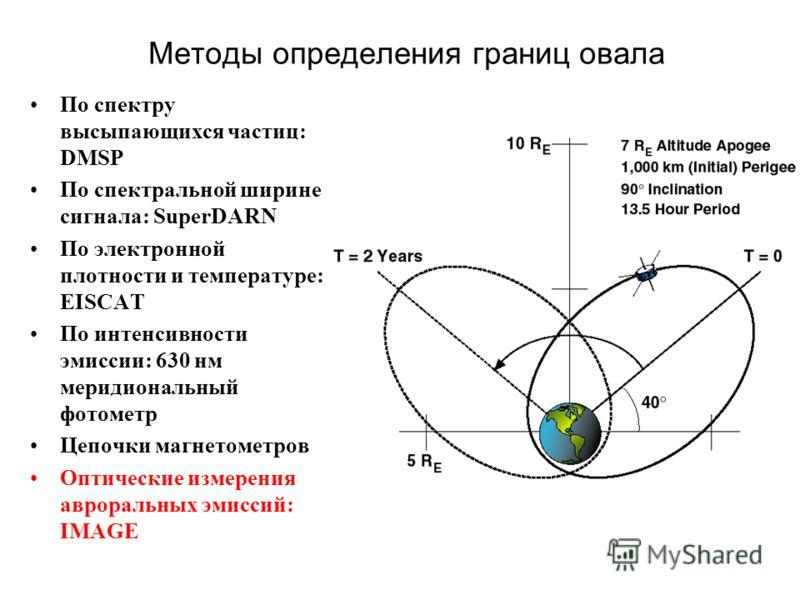 Методы определения границ овала По спектру высыпающихся частиц: DMSP По спектральной ширине сигнала: SuperDARN По электронной плотности и температуре: EISCAT По интенсивности эмиссии: 630 нм меридиональный фотометр Цепочки магнетометров Оптические из