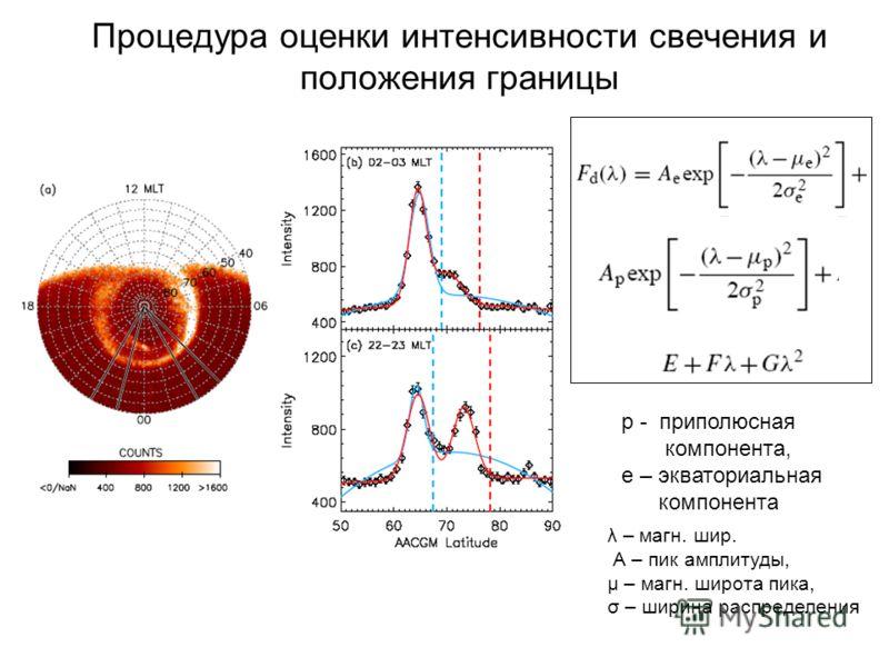 Процедура оценки интенсивности свечения и положения границы λ – магн. шир. А – пик амплитуды, μ – магн. широта пика, σ – ширина распределения р - приполюсная компонента, е – экваториальная компонента