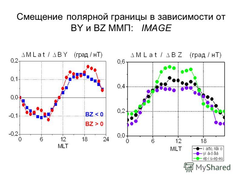 Смещение полярной границы в зависимости от BY и BZ ММП: IMAGE BZ < 0 BZ > 0