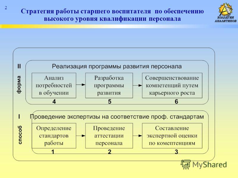 2 Стратегия работы старшего воспитателя по обеспечению высокого уровня квалификации персонала