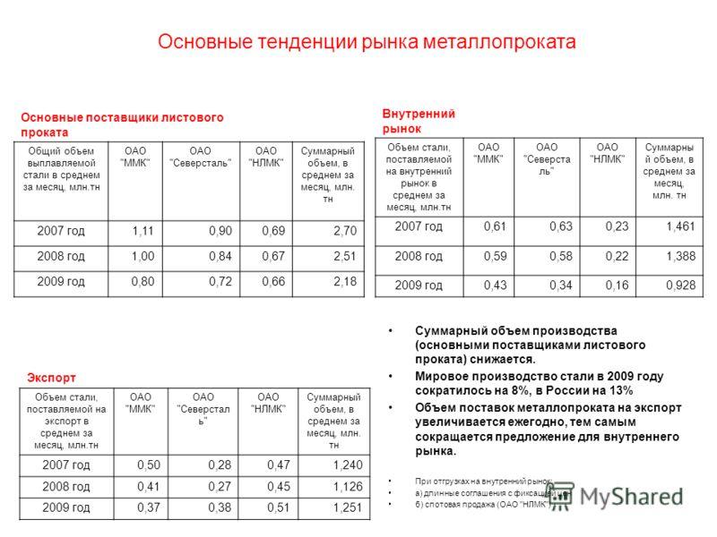 Суммарный объем производства (основными поставщиками листового проката) снижается. Мировое производство стали в 2009 году сократилось на 8%, в России на 13% Объем поставок металлопроката на экспорт увеличивается ежегодно, тем самым сокращается предло