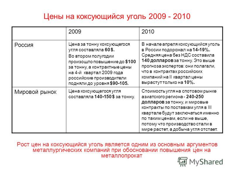 Цены на коксующийся уголь 2009 - 2010 20092010 Россия Цена за тонну коксующегося угля составляла 60 $. Во втором полугодии произошло повышение до $100 за тонну, а контрактные цены на 4-й квартал 2009 года российские производители подняли до уровня $9