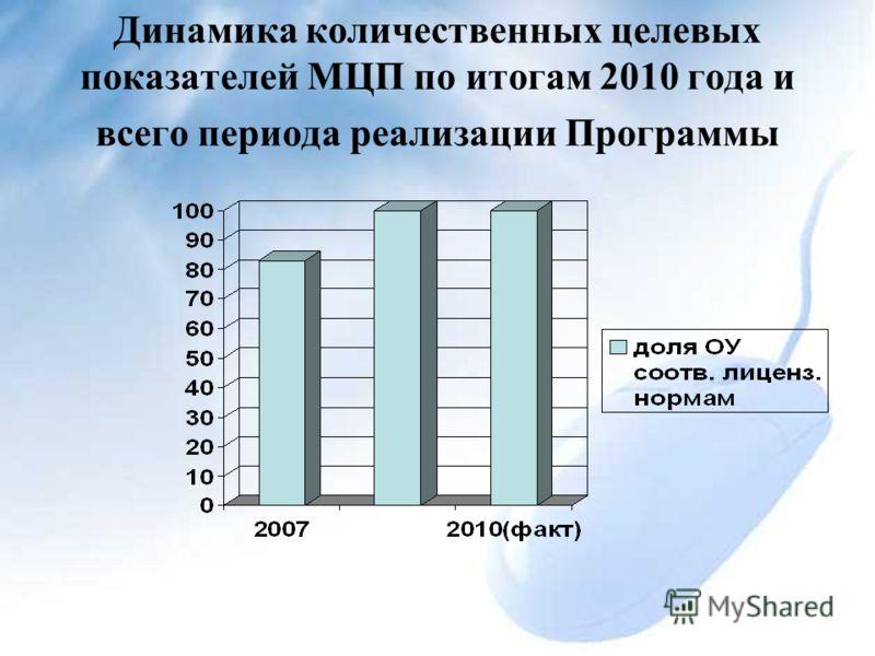 Динамика количественных целевых показателей МЦП по итогам 2010 года и всего периода реализации Программы