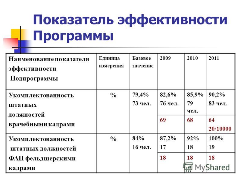 Показатель эффективности Программы Наименование показателя эффективности Подпрограммы Единица измерения Базовое значение 200920102011 Укомплектованность штатных должностей врачебными кадрами % 79,4% 73 чел. 82,6% 76 чел. 85,9% 79 чел. 90,2% 83 чел. 6