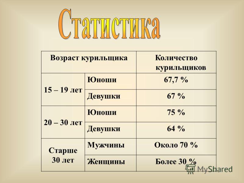 Возраст курильщикаКоличество курильщиков 15 – 19 лет Юноши67,7 % Девушки67 % 20 – 30 лет Юноши75 % Девушки64 % Старше 30 лет МужчиныОколо 70 % ЖенщиныБолее 30 %