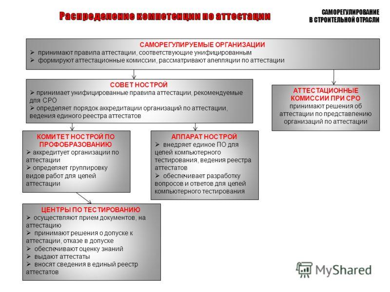 САМОРЕГУЛИРОВАНИЕ В СТРОИТЕЛЬНОЙ ОТРАСЛИ СОВЕТ НОСТРОЙ принимает унифицированные правила аттестации, рекомендуемые для СРО определяет порядок аккредитации организаций по аттестации, ведения единого реестра аттестатов АТТЕСТАЦИОННЫЕ КОМИССИИ ПРИ СРО п