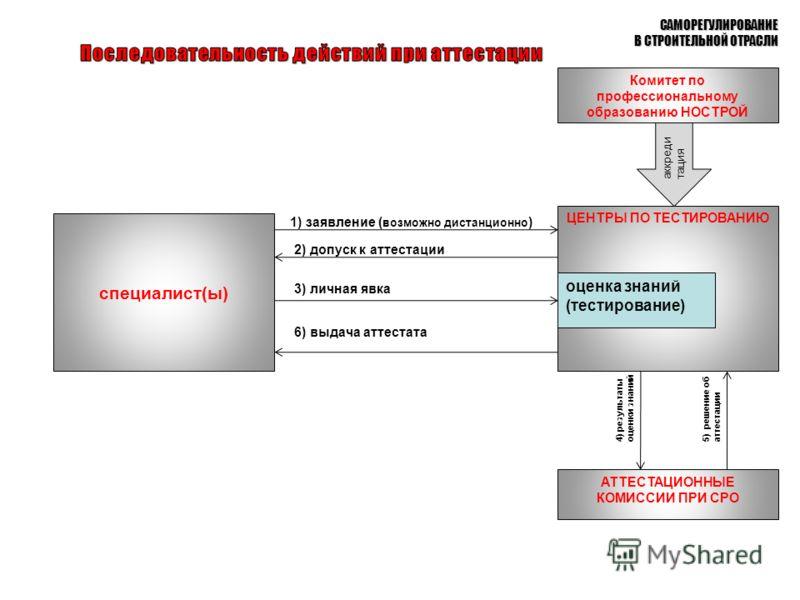 САМОРЕГУЛИРОВАНИЕ В СТРОИТЕЛЬНОЙ ОТРАСЛИ ЦЕНТРЫ ПО ТЕСТИРОВАНИЮ 3) личная явка 2) допуск к аттестации 1) заявление ( возможно дистанционно ) специалист(ы) оценка знаний (тестирование) Комитет по профессиональному образованию НОСТРОЙ АТТЕСТАЦИОННЫЕ КО