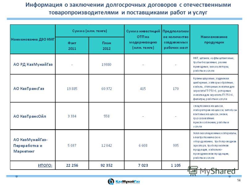 14 Информация о заключении долгосрочных договоров с отечественными товаропроизводителями и поставщиками работ и услуг