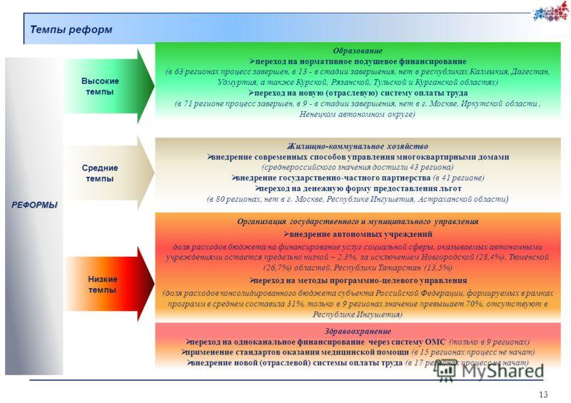 Темпы реформ Образование переход на нормативное подушевое финансирование (в 63 регионах процесс завершен, в 13 - в стадии завершения, нет в республиках Калмыкия, Дагестан, Удмуртия, а также Курской, Рязанской, Тульской и Курганской областях) переход