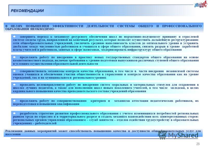 РЕКОМЕНДАЦИИ 25 В ЦЕЛЯХ ПОВЫШЕНИЯ ЭФФЕКТИВНОСТИ ДЕЯТЕЛЬНОСТИ СИСТЕМЫ ОБЩЕГО И ПР0ФЕССИОНАЛЬНОГО ОБРАЗОВАНИЯ НЕОБХОДИМО: продолжить работу по внедрению в практику новых государственных стандартов общего образования на основе компетентностного подхода,