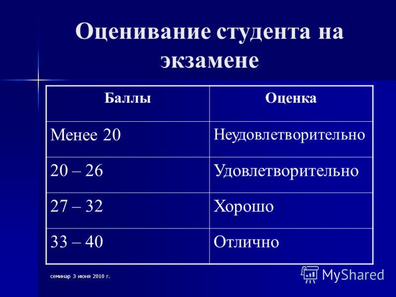 семинар 3 июня 2010 г. Оценивание студента на экзамене БаллыОценка Менее 20 Неудовлетворительно 20 – 26Удовлетворительно 27 – 32Хорошо 33 – 40Отлично