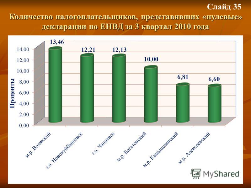 Слайд 35 Количество налогоплательщиков, представивших «нулевые» декларации по ЕНВД за 3 квартал 2010 года