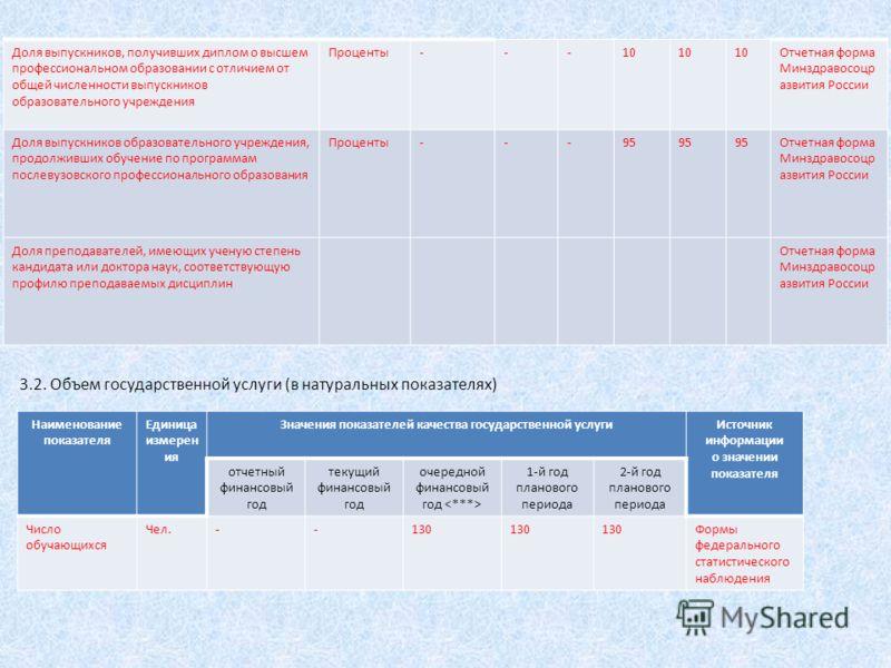 Наименование показателя Единица измерен ия Значения показателей качества государственной услугиИсточник информации о значении показателя отчетный финансовый год текущий финансовый год очередной финансовый год 1-й год планового периода 2-й год планово
