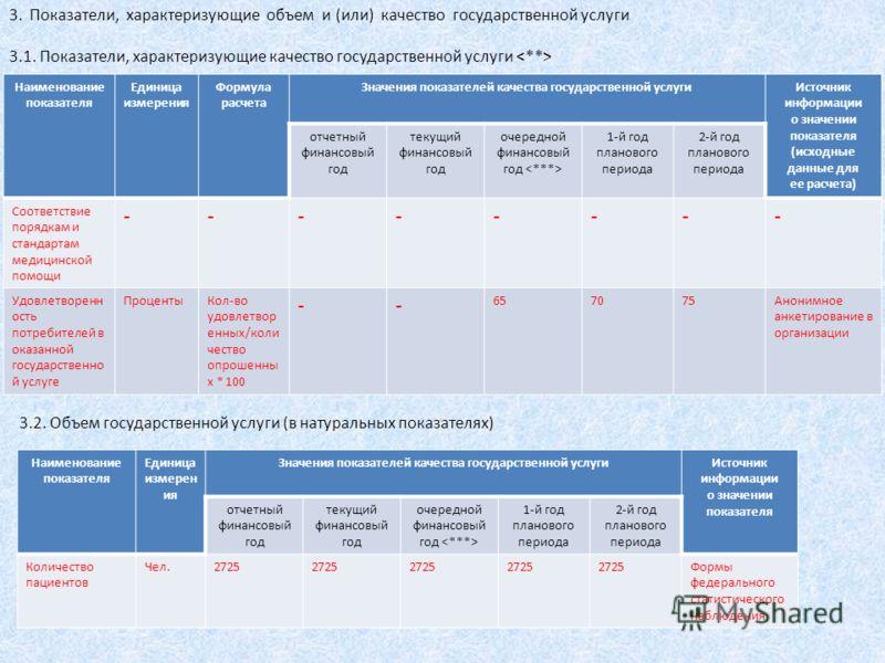 Наименование показателя Единица измерения Формула расчета Значения показателей качества государственной услугиИсточник информации о значении показателя (исходные данные для ее расчета) отчетный финансовый год текущий финансовый год очередной финансов