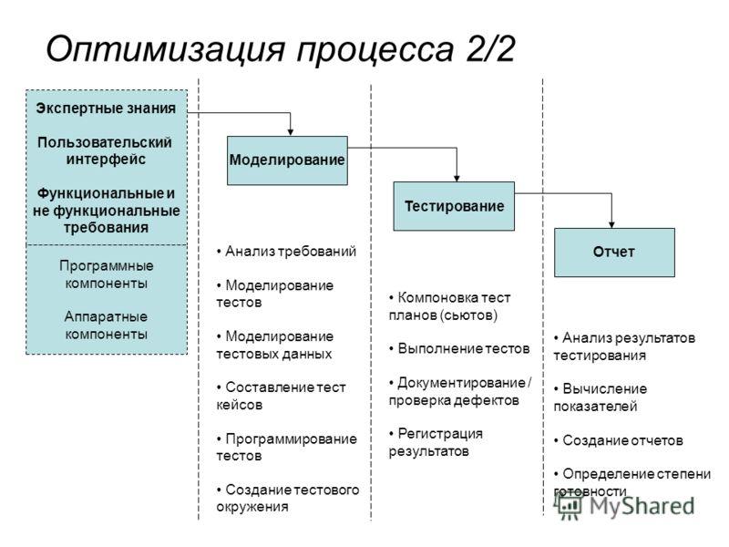 Оптимизация процесса 2/2 Экспертные знания Пользовательский интерфейс Функциональные и не функциональные требования Программные компоненты Аппаратные компоненты Моделирование Тестирование Отчет Анализ требований Моделирование тестов Моделирование тес