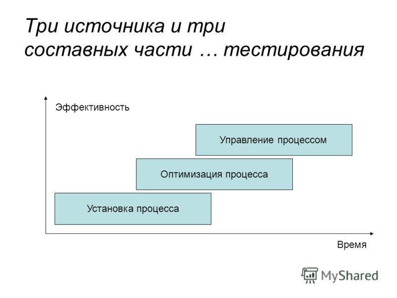 Три источника и три составных части … тестирования Установка процесса Оптимизация процесса Управление процессом Время Эффективность