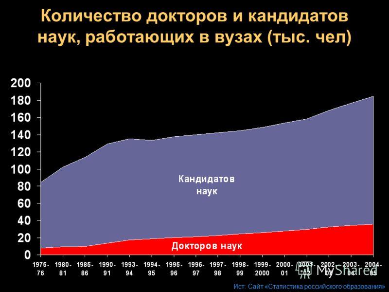 Количество докторов и кандидатов наук, работающих в вузах (тыс. чел) Ист: Сайт «Статистика российского образования»