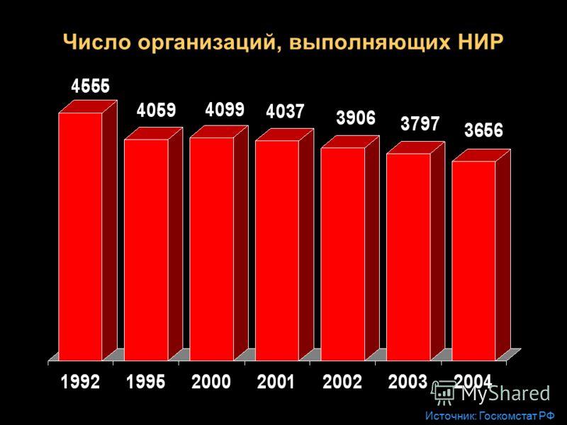 Число организаций, выполняющих НИР Источник: Госкомстат РФ