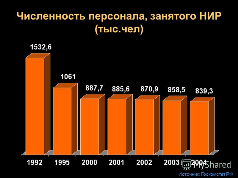 Численность персонала, занятого НИР (тыс.чел) Источник: Госкомстат РФ