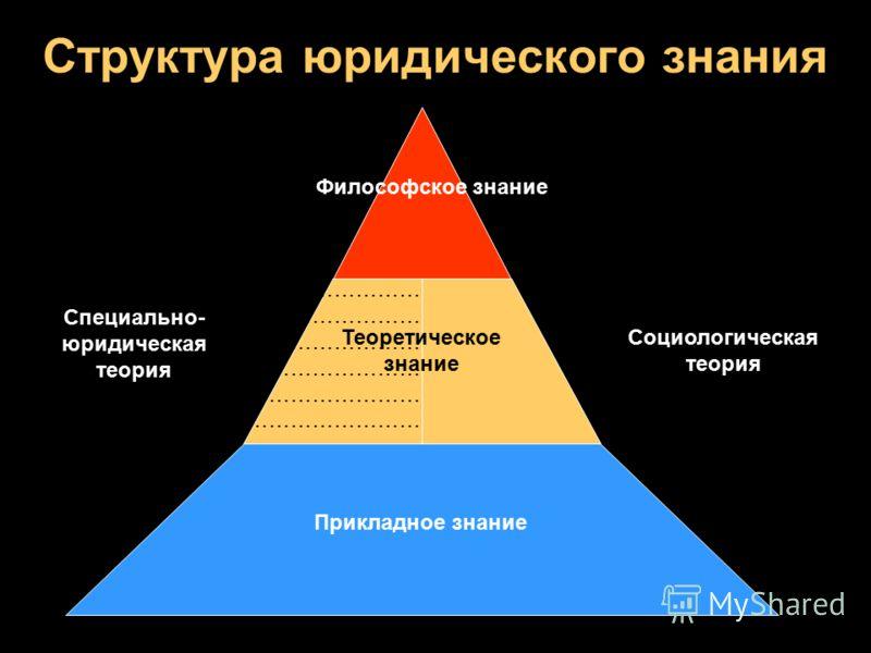 Структура юридического знания Философское знание Теоретическое знание Прикладное знание ……………………… ……………………… ……………………… Специально- юридическая теория Социологическая теория