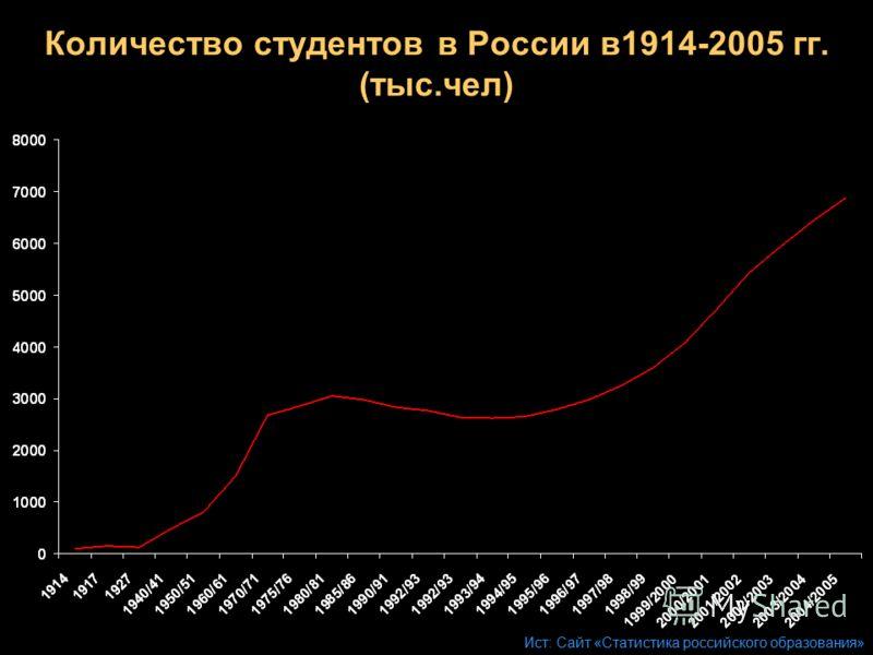 Количество студентов в России в1914-2005 гг. (тыс.чел) Ист: Сайт «Статистика российского образования»