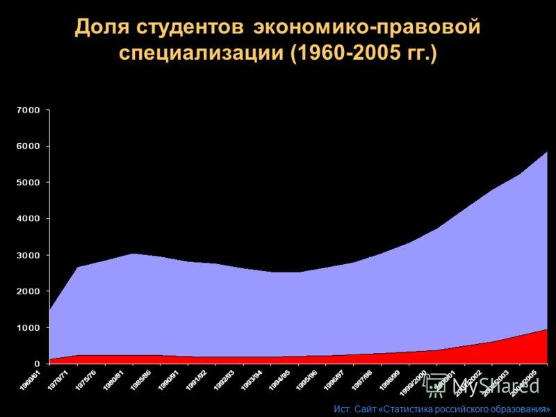Доля студентов экономико-правовой специализации (1960-2005 гг.) Ист: Сайт «Статистика российского образования»