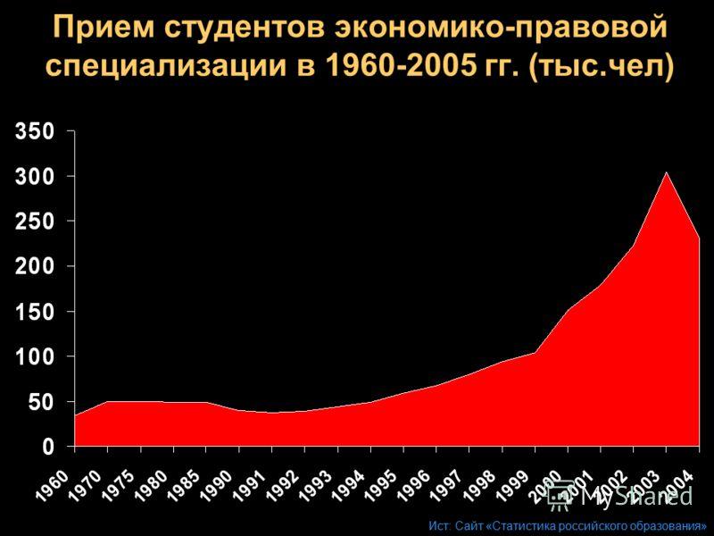 Прием студентов экономико-правовой специализации в 1960-2005 гг. (тыс.чел) Ист: Сайт «Статистика российского образования»