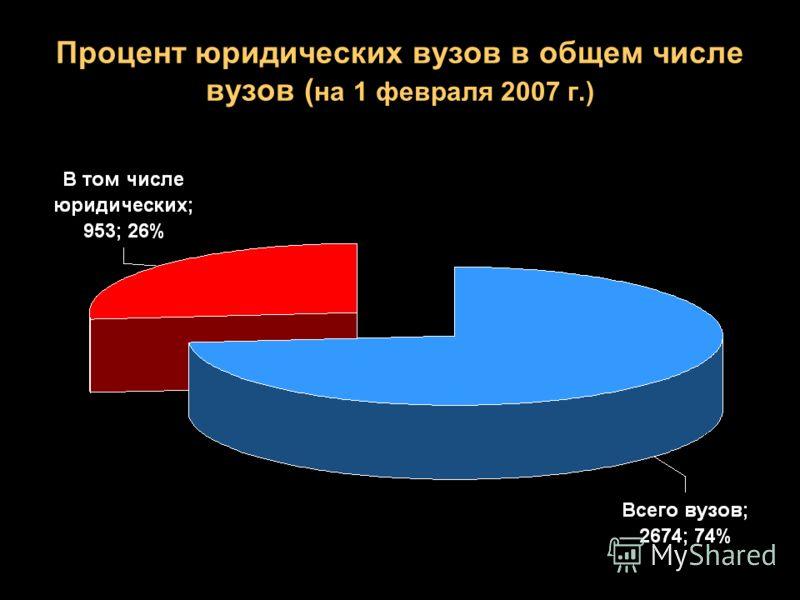 Процент юридических вузов в общем числе вузов ( на 1 февраля 2007 г.)
