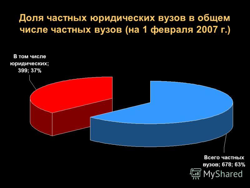 Доля частных юридических вузов в общем числе частных вузов (на 1 февраля 2007 г.)