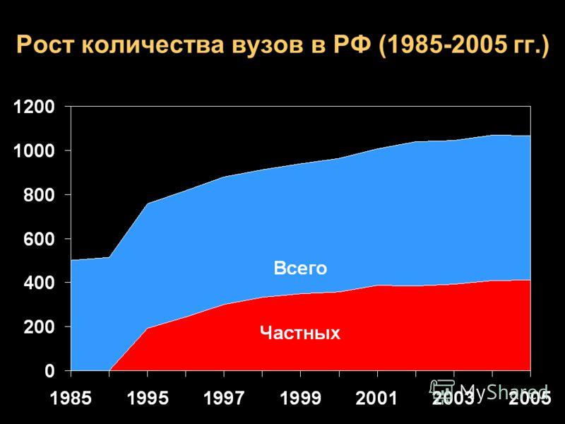 Рост количества вузов в РФ (1985-2005 гг.)