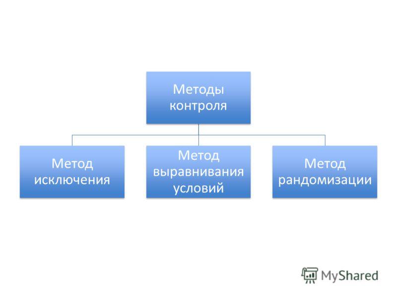 Методы контроля Метод исключения Метод выравнивания условий Метод рандомизации