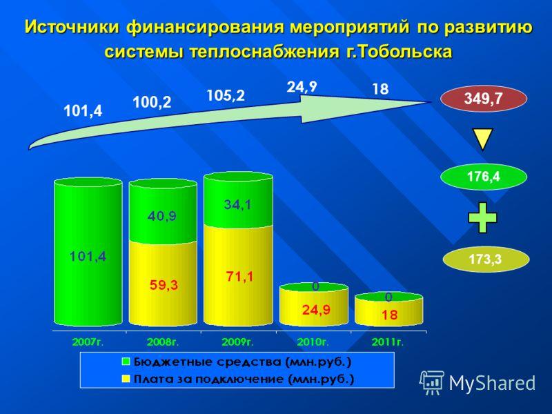 Источники финансирования мероприятий по развитию системы теплоснабжения г.Тобольска 101,4 100,2 105,2 24,9 18 176,4 173,3 349,7