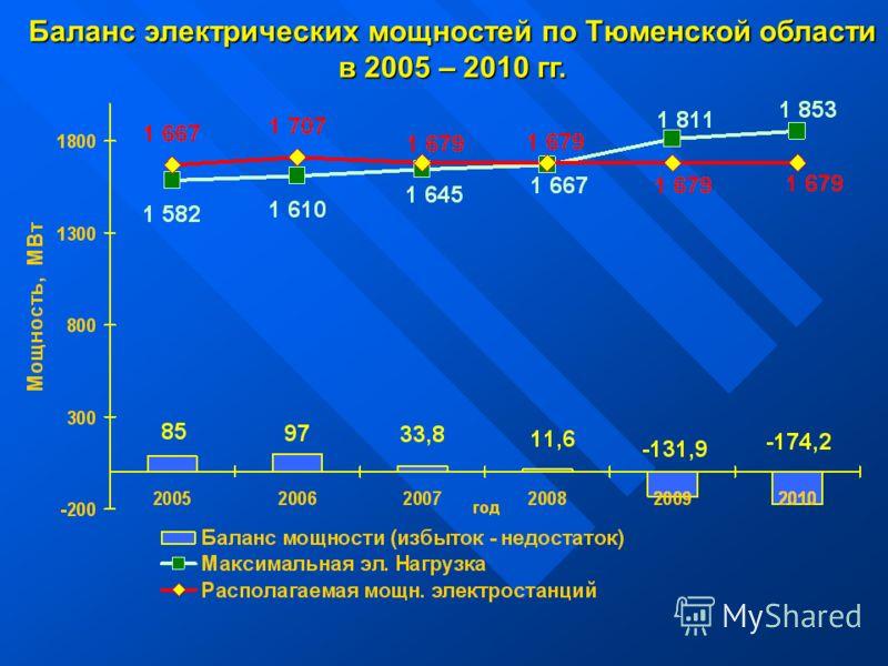 Баланс электрических мощностей по Тюменской области в 2005 – 2010 гг.